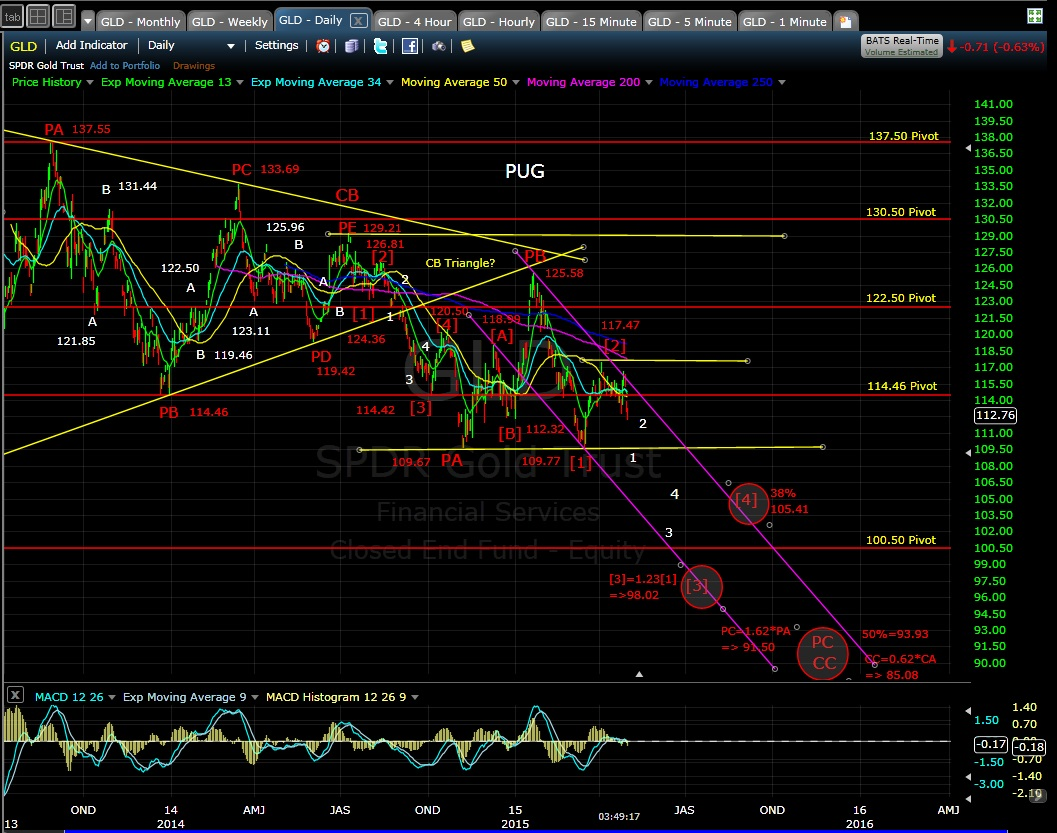 PUG GLD daily chart EOD 5-1-15