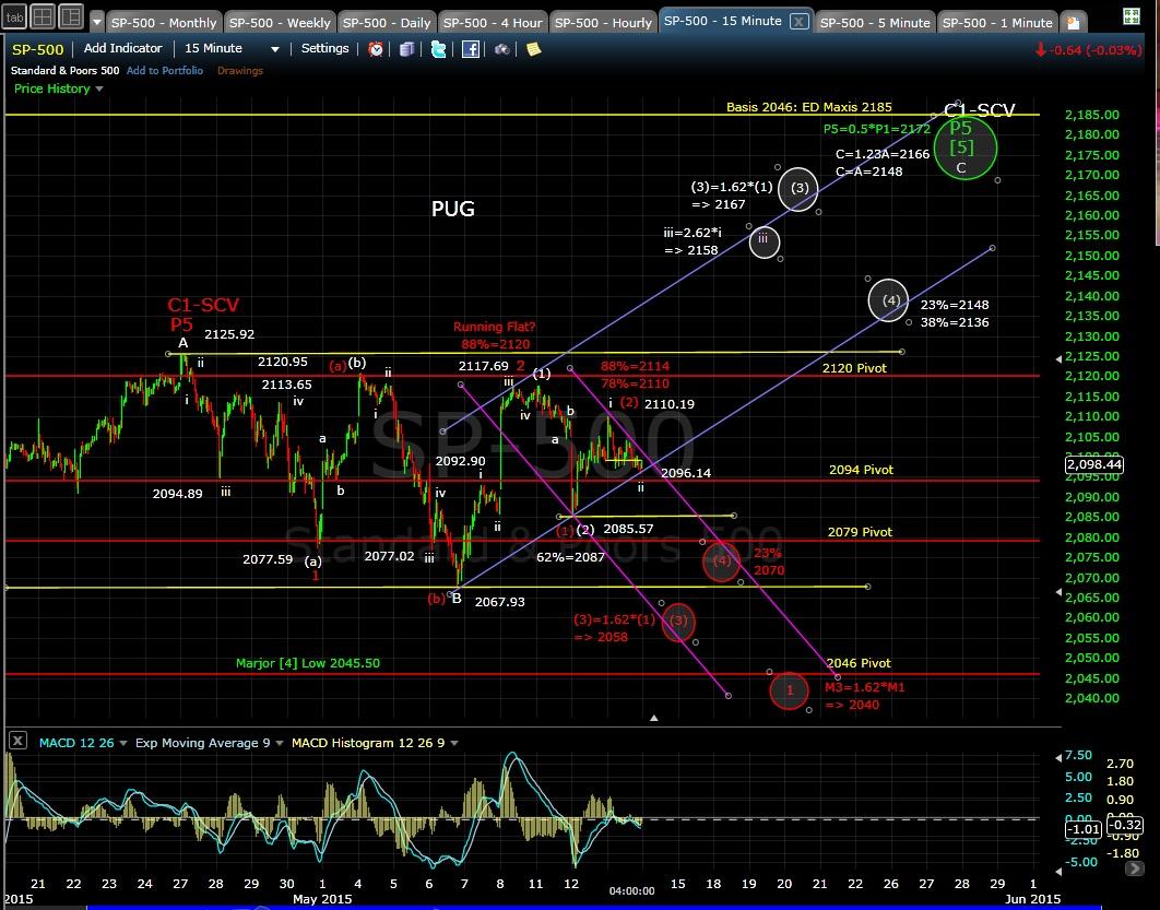 PUG SP-500 15-min chart 5-13-15