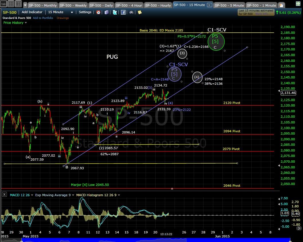 PUG SP-500 15-min chart 5-21-15