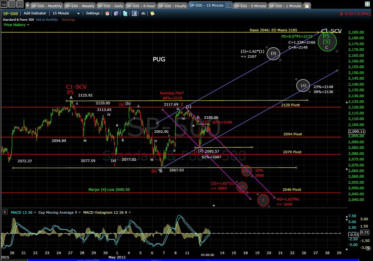 PUG SP-500 15-min chart EOD 5-12-15