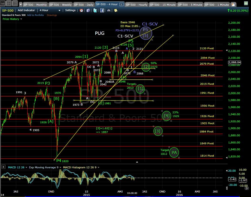 PUG SP-500 4-hr chart EOD 5-7-15
