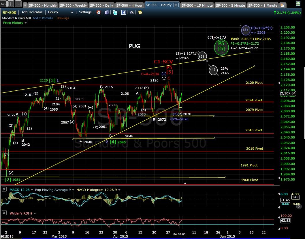 PUG SP-500 60-min chart EOD 5-1-15