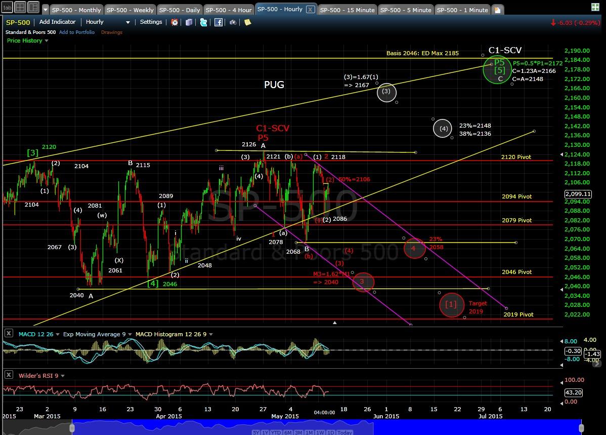 PUG SP-500 60-min chart EOD 5-12-15