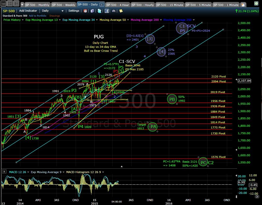 PUG SP-500 daily chart EOD 5-1-15