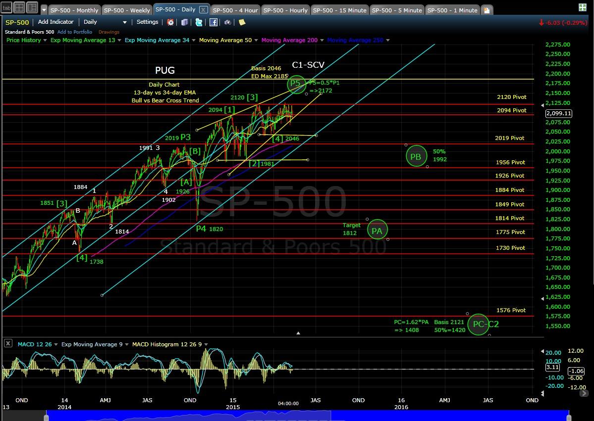 PUG SP-500 daily chart EOD 5-12-15