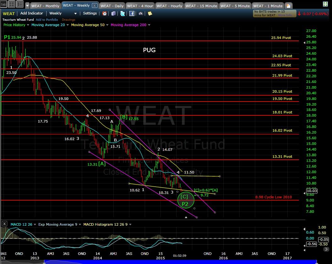 PUG WEAT weekly chart 5-4-15
