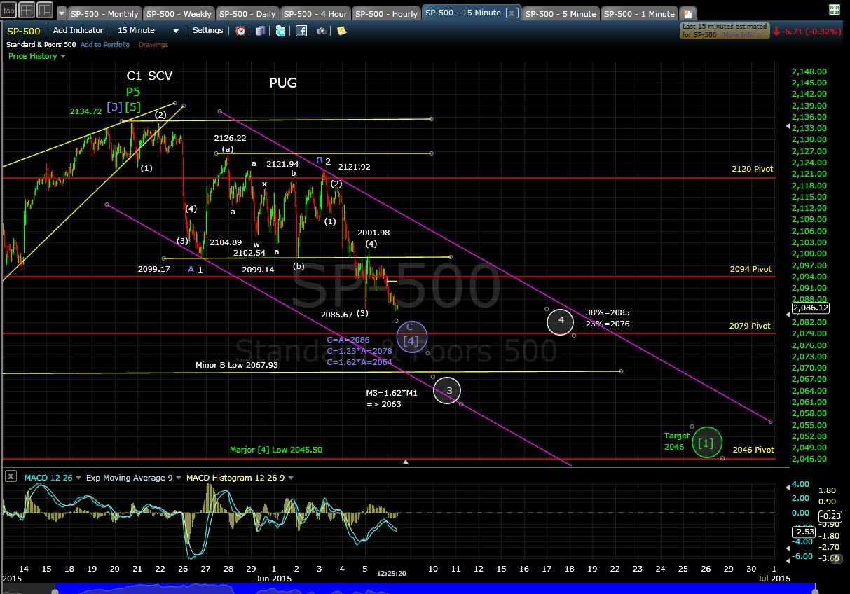 PUG SP-500 15-min chart MD 6-8-15