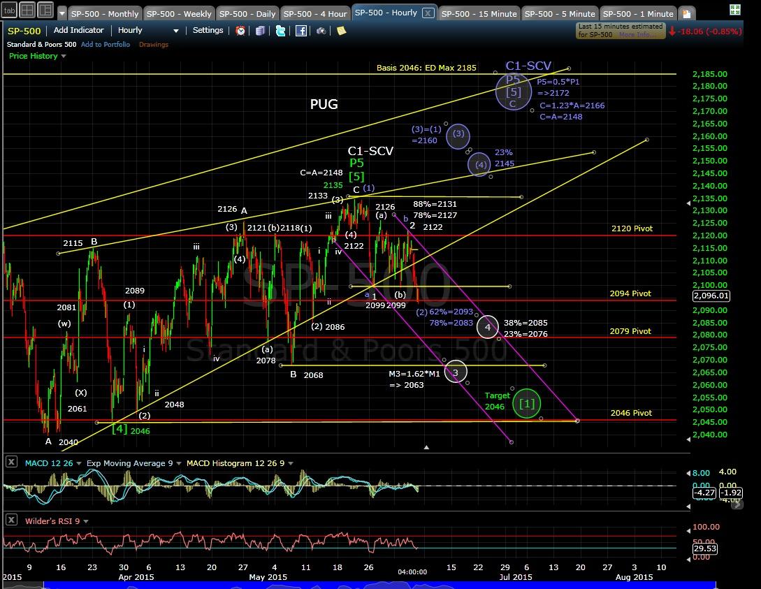 PUG SP-500 60-min chart EOD 6-4-15