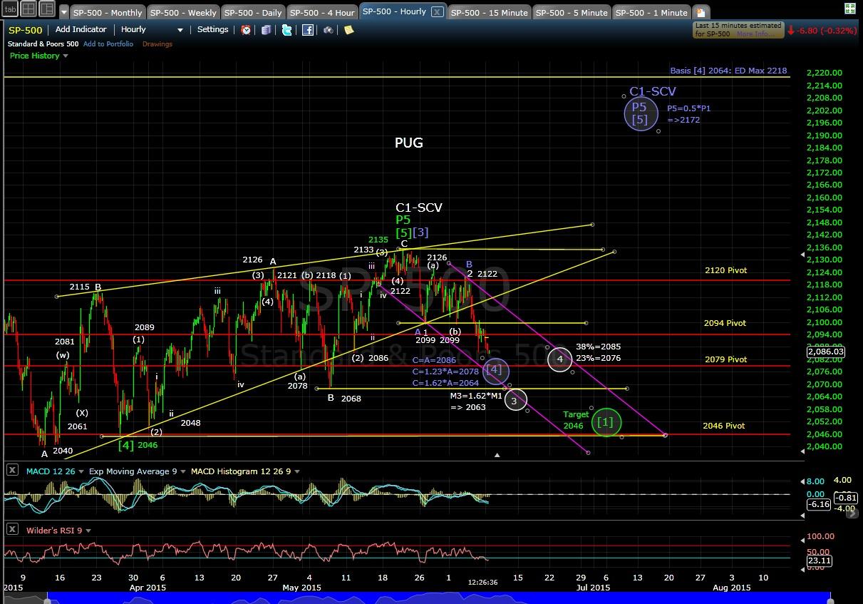 PUG SP-500 60-min chart MD 6-8-15