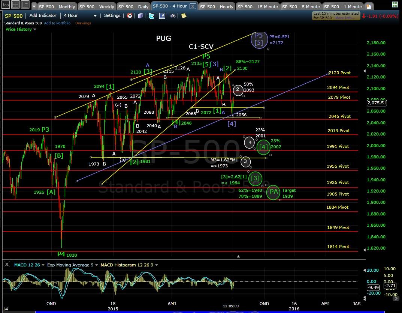 PUG SP-500 4-hr chart 7-2-15