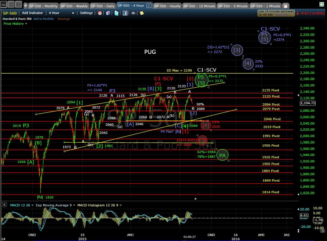 PUG SP-500 4-hr chart MD 7-23-15
