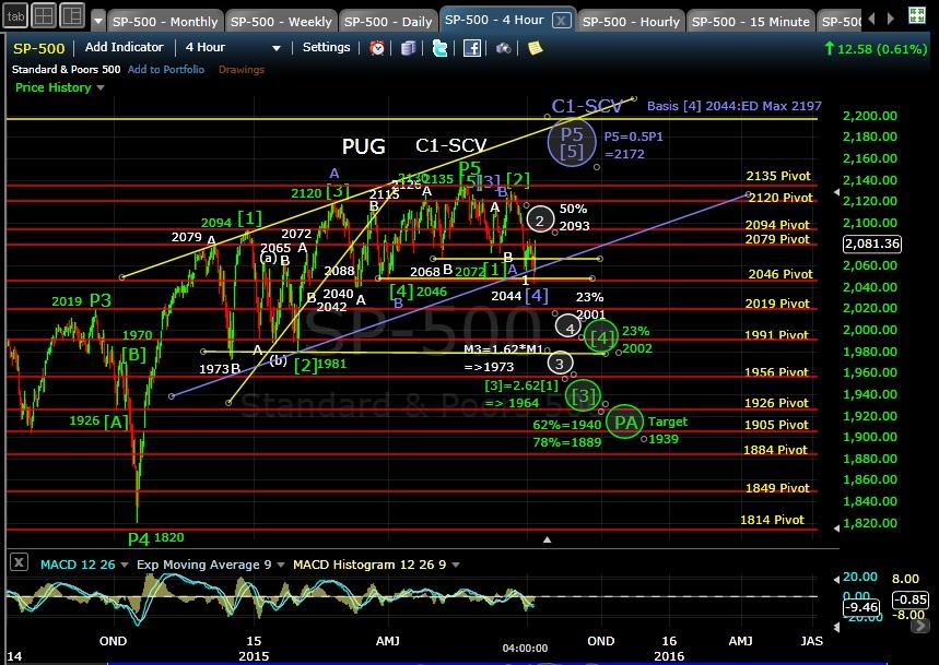 PUG SP-500 4hr chart EOD 6-7-15