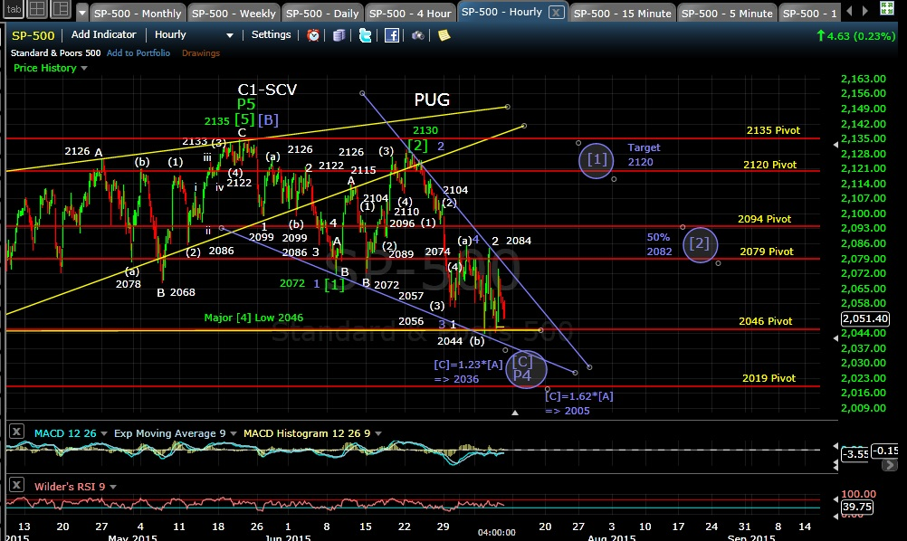 PUG SP-500 60min chart EOD 7-9-15