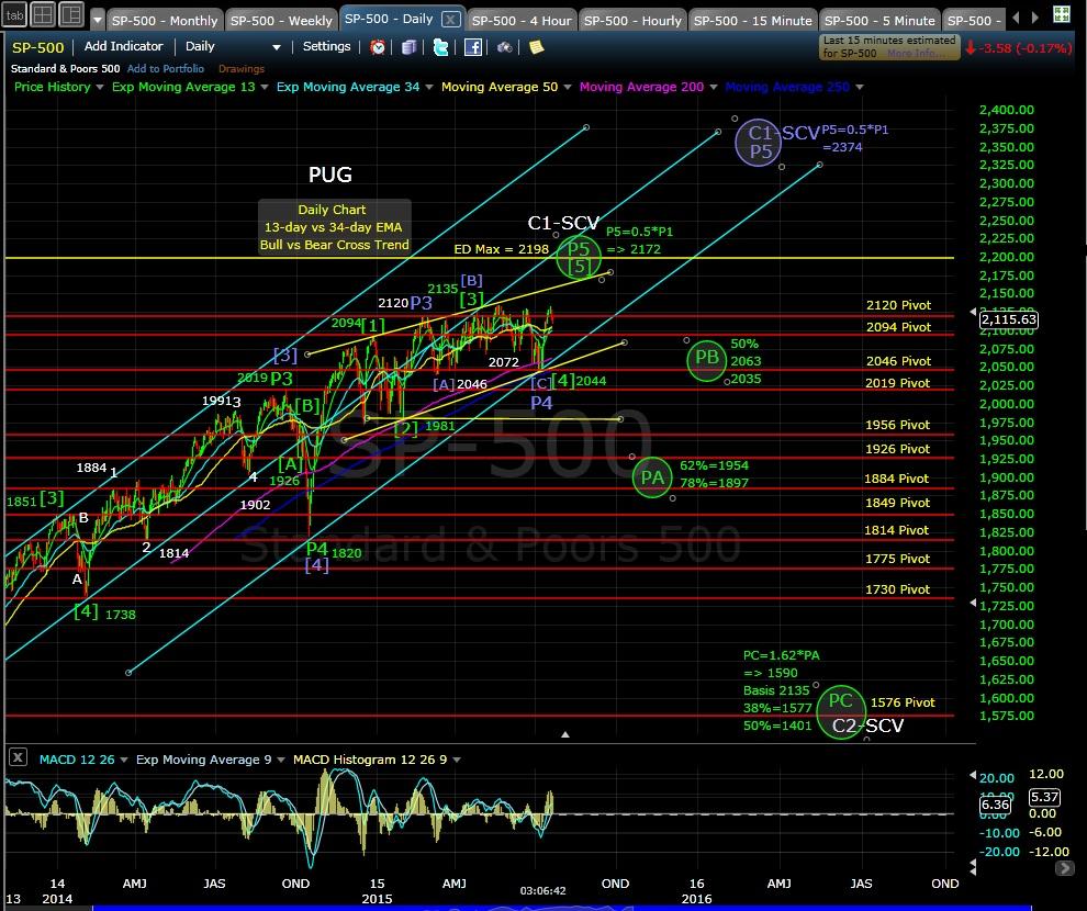 PUG SP-500 daily chart EOD 7-22-15