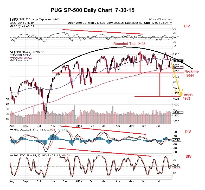PUG SP-500 daily indicators 7-30-15