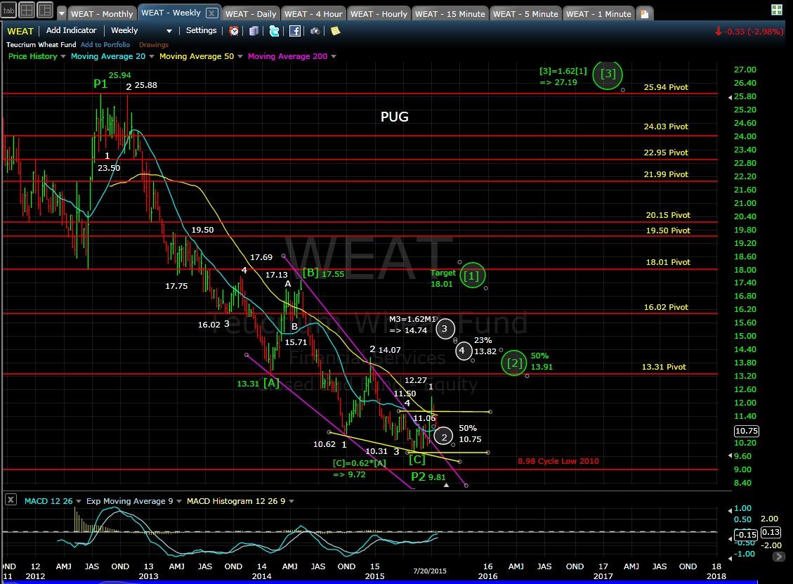 PUG WEAT weekly chart EOD 7-20-15