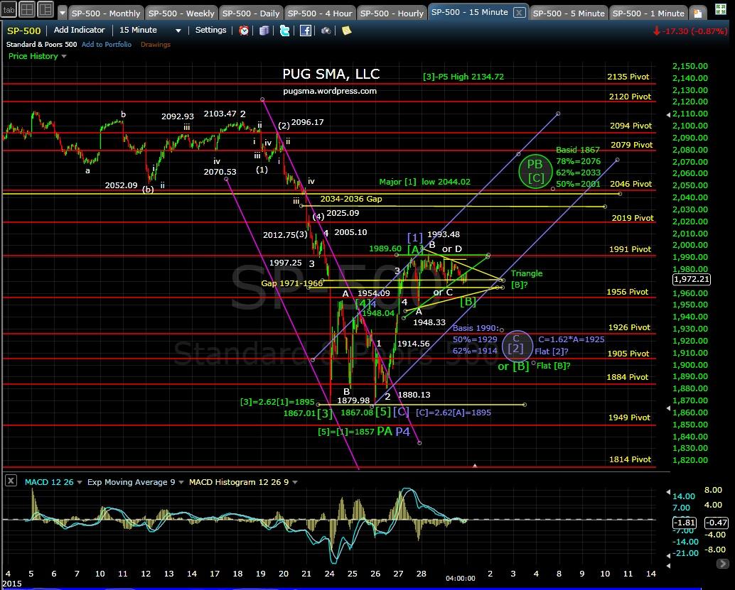 PUG SP-500 15-min chart EOD 8-31-15