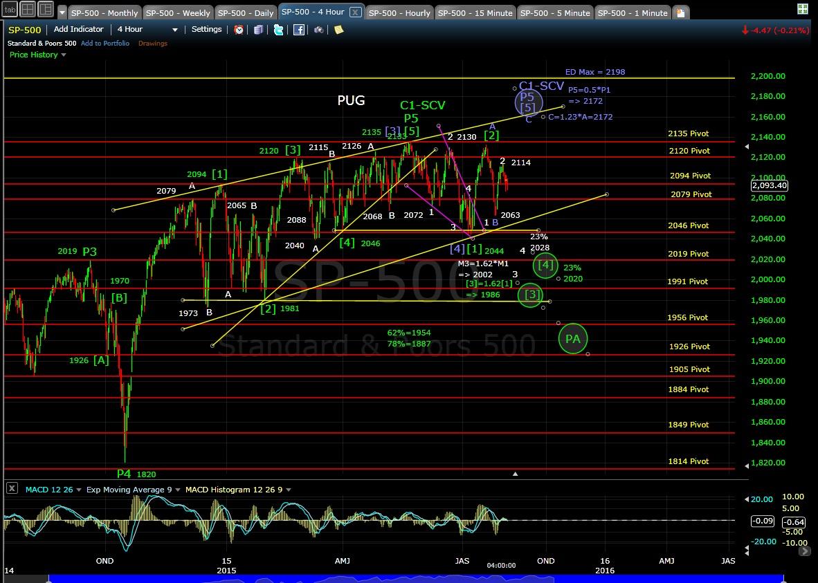 PUG SP-500 4-hr chart EOD 8-4-15