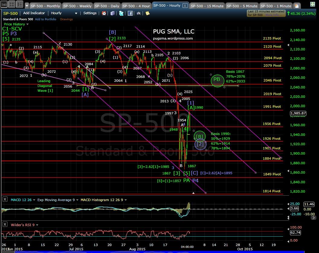 PUG SP-500 60-min chart EOD 8-27-15