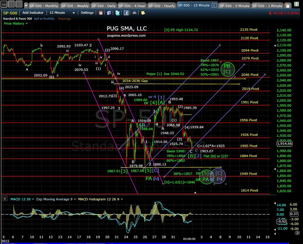 PUG SP-500 15-min chart EOD 9-1-15