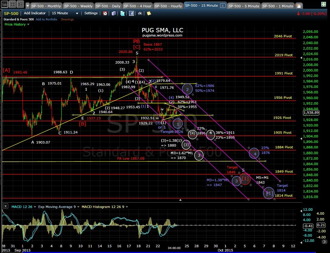 PUG SP-500 15-min chart EOD 9-23-15