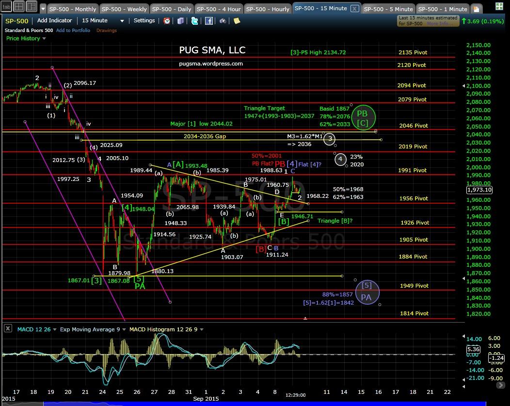 PUG SP-500 15-min chart MD 9-9-15