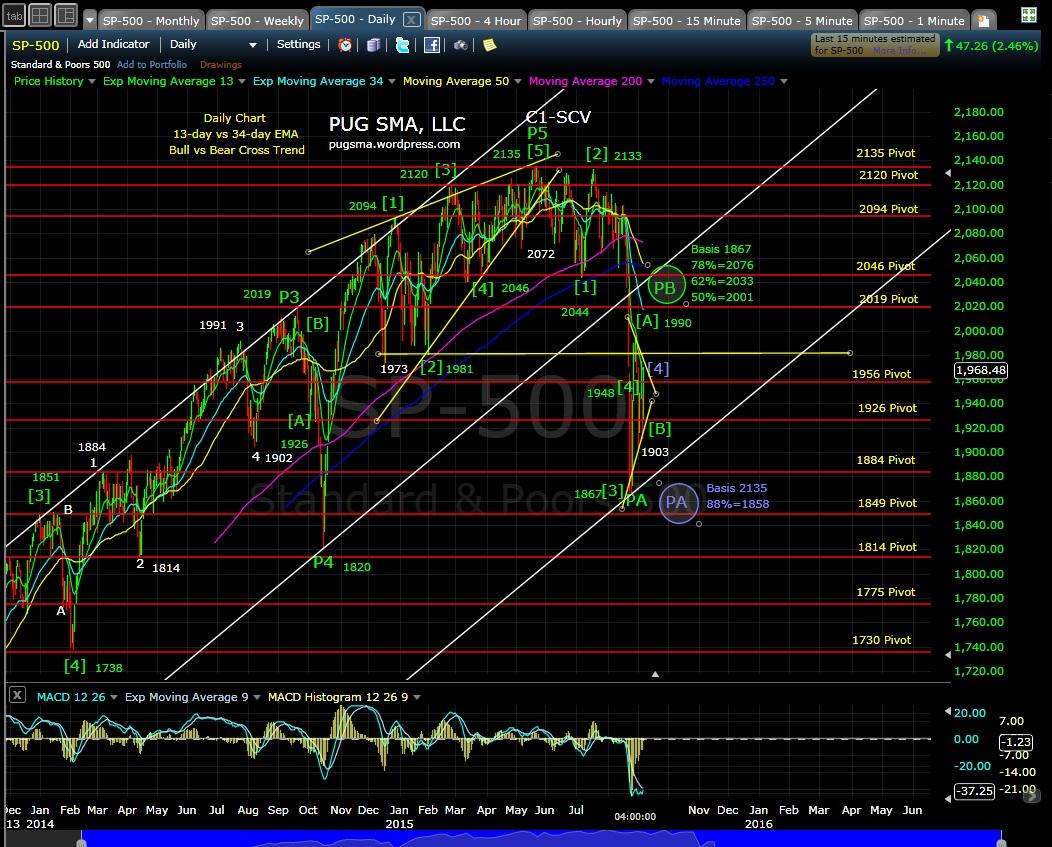 PUG SP-500 daily chart EOD 9-8-15