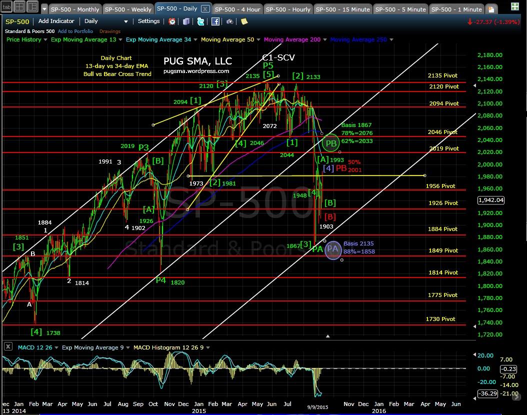 PUG SP-500 daily chart EOD 9-9-15