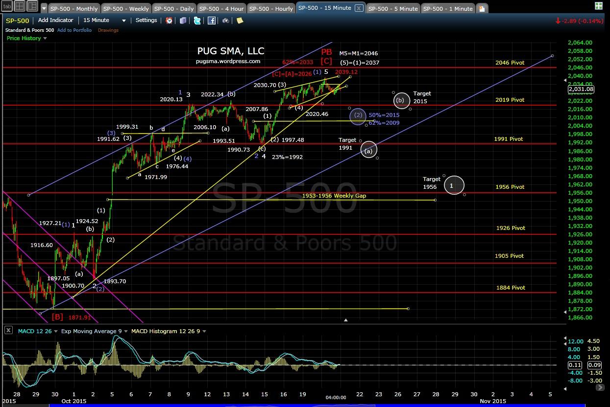 PUG SP-500 15-min chart EOD 10-20-15