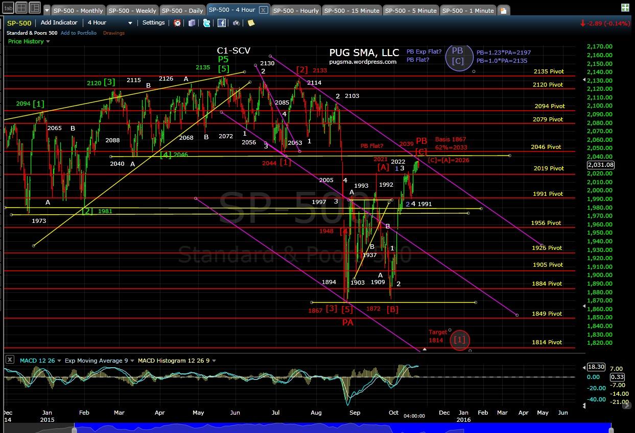 PUG SP-500 4-hr chart EOD 10-20-15