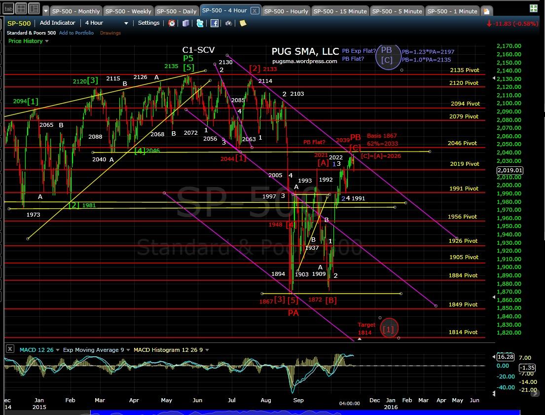 PUG SP-500 4-hr chart EOD 10-21-15
