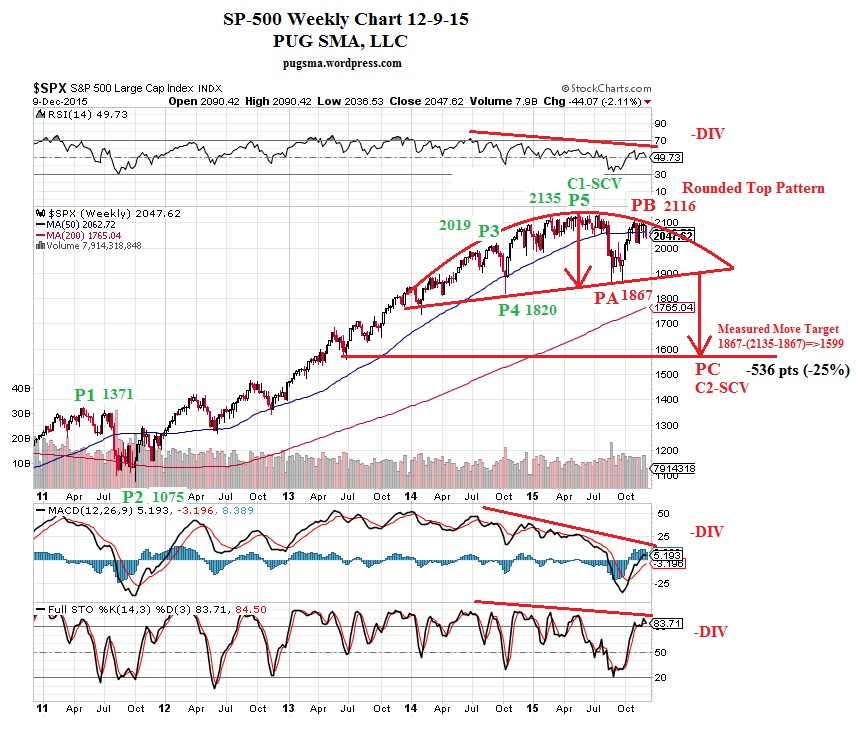 PUG SP-500 Weekly with Indicators 12-9-15