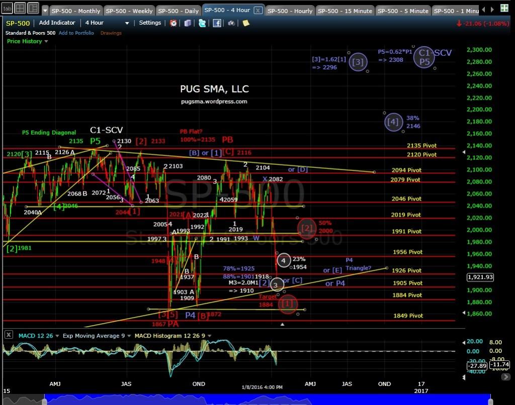 PUG SP-500 4-hr EOD 1-8-15