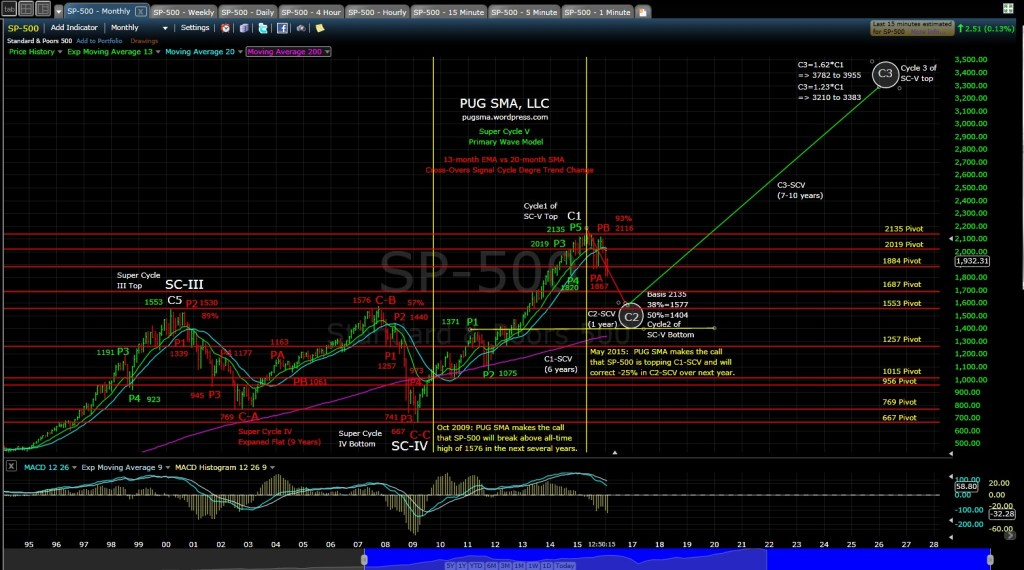 PUG SP-500 monthly MD 2-25-16