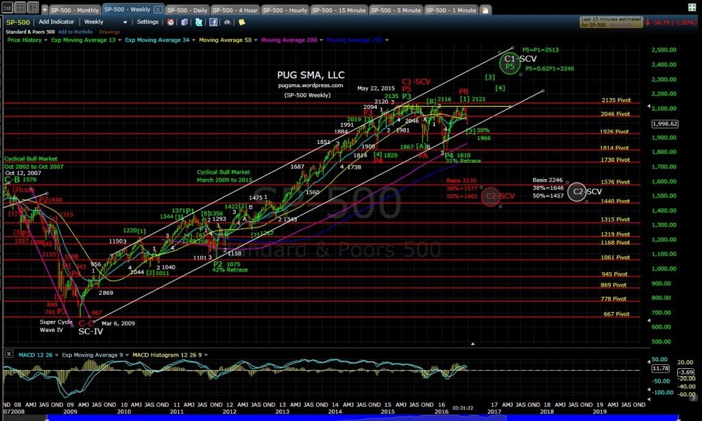 PUG SP-500 weekly 6-27-16