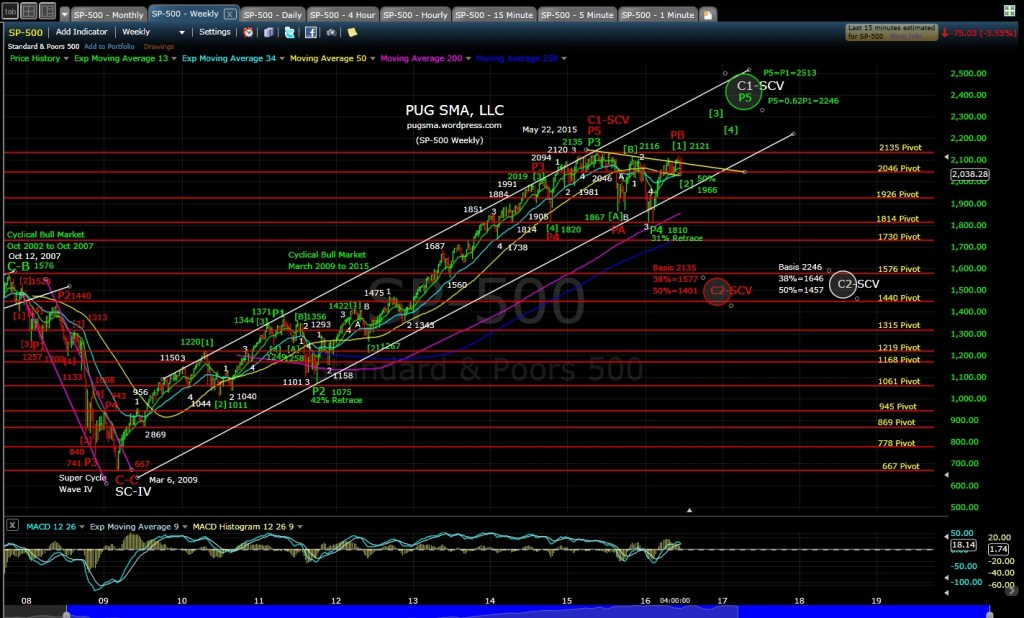 PUG SP-500 weekly EOD 6-24-16
