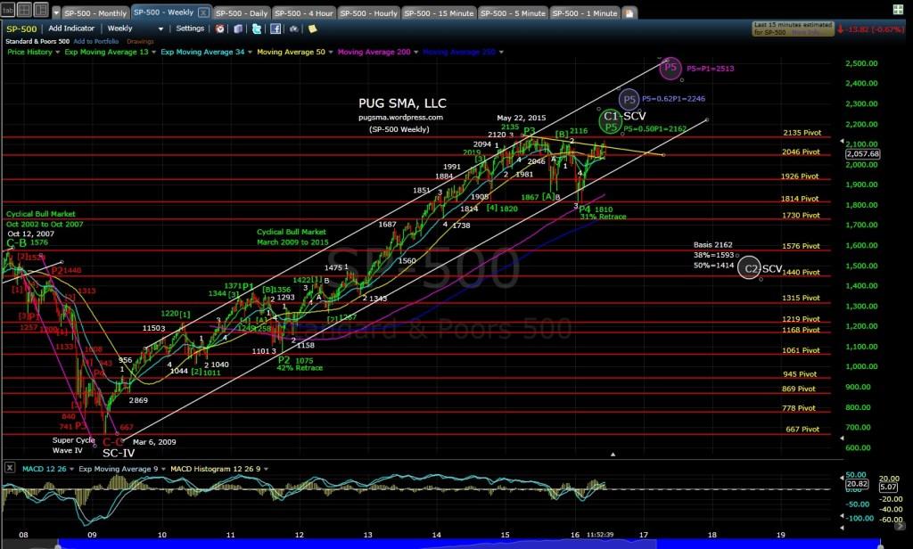 PUG SP-500 weekly MD 6-16-16