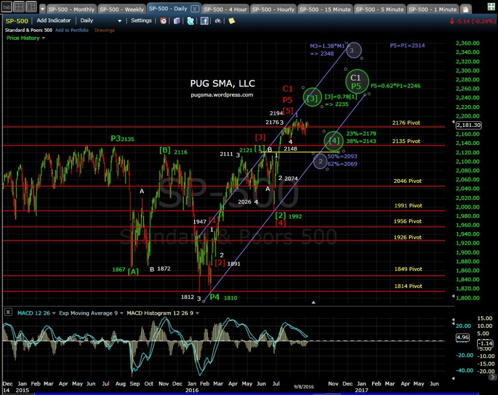 pug-sp-500-daily-md-9-8-16
