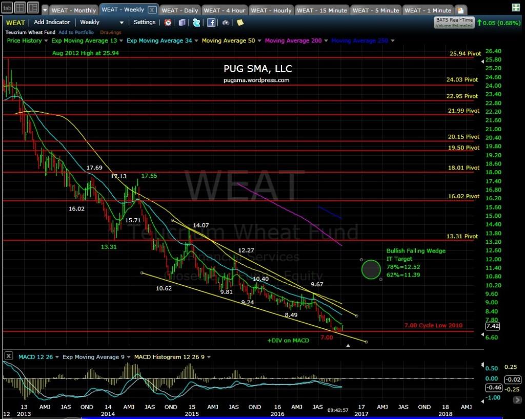 weat-weekly-10-14-16