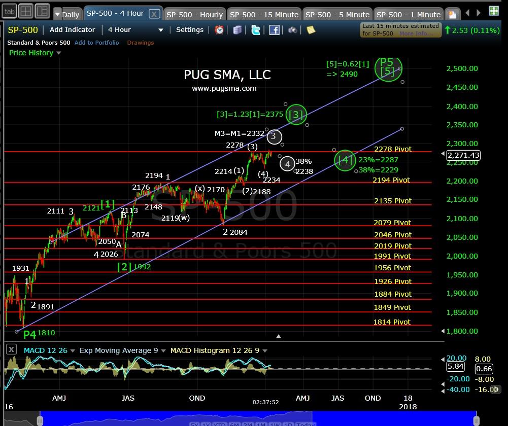 pug-spx-4-hr-1-10-17