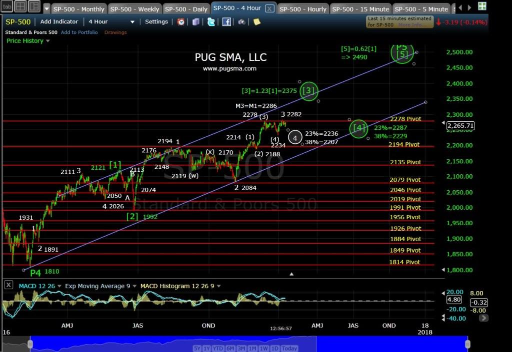 pug-spx-4-hr-1-11-17
