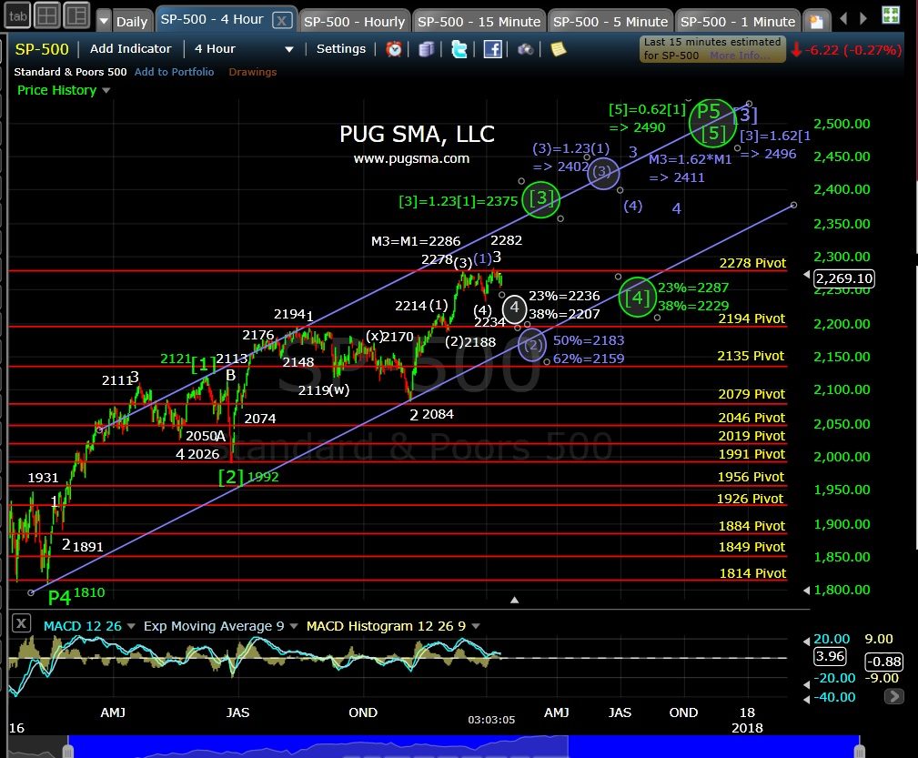 pug-spx-4-hr-1-12-17