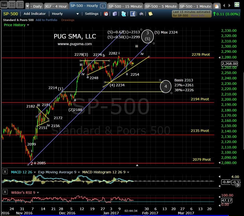pug-spx-60-min-1-18-17
