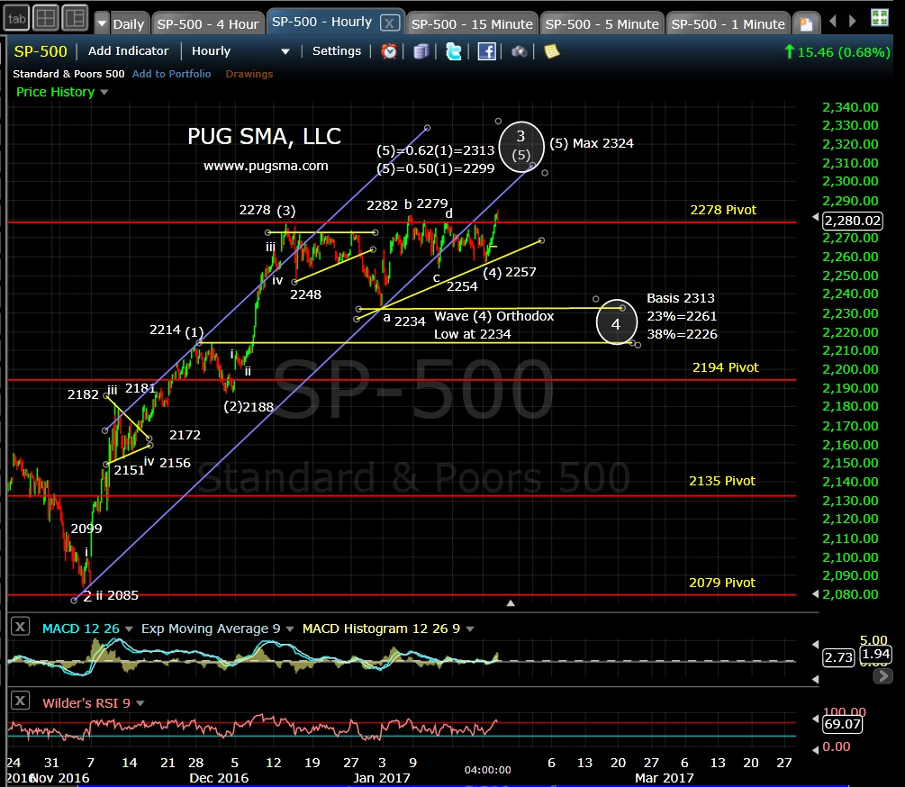 pug-spx-60-min-1-24-17