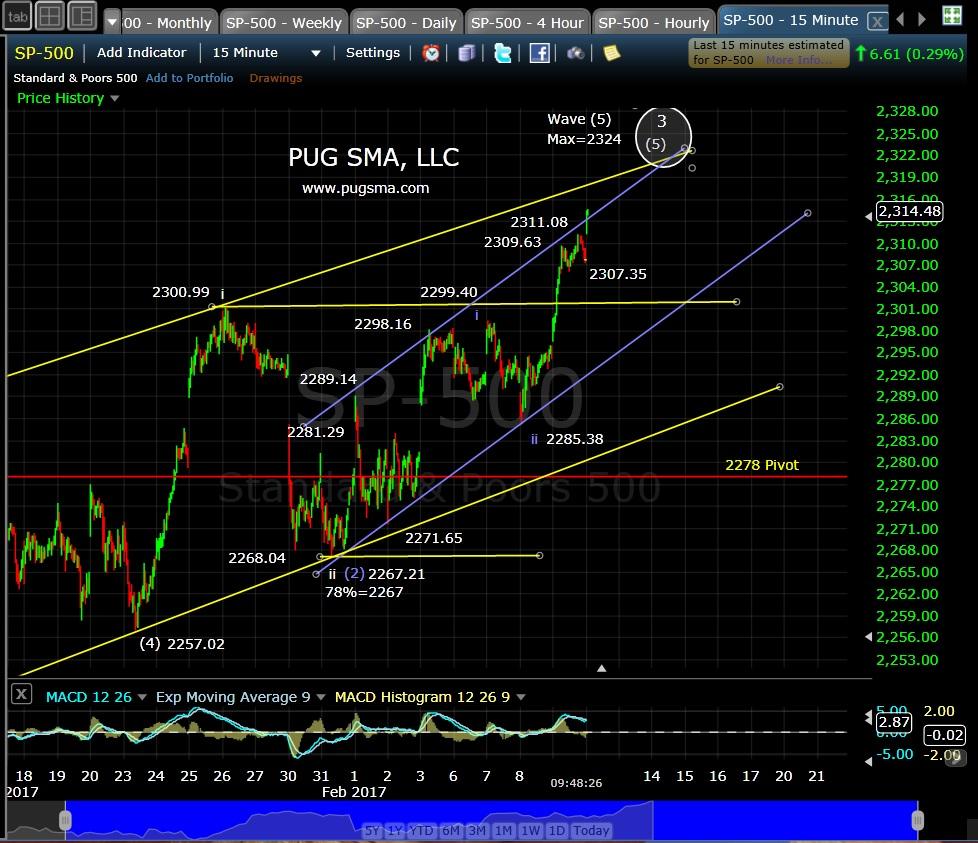 pug-spx-15-min-2-10-17