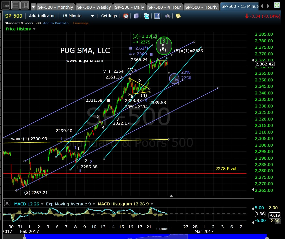 pug-spx-15-min-2-22-17