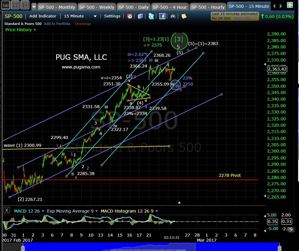 pug-spx-15-min-2-23-17