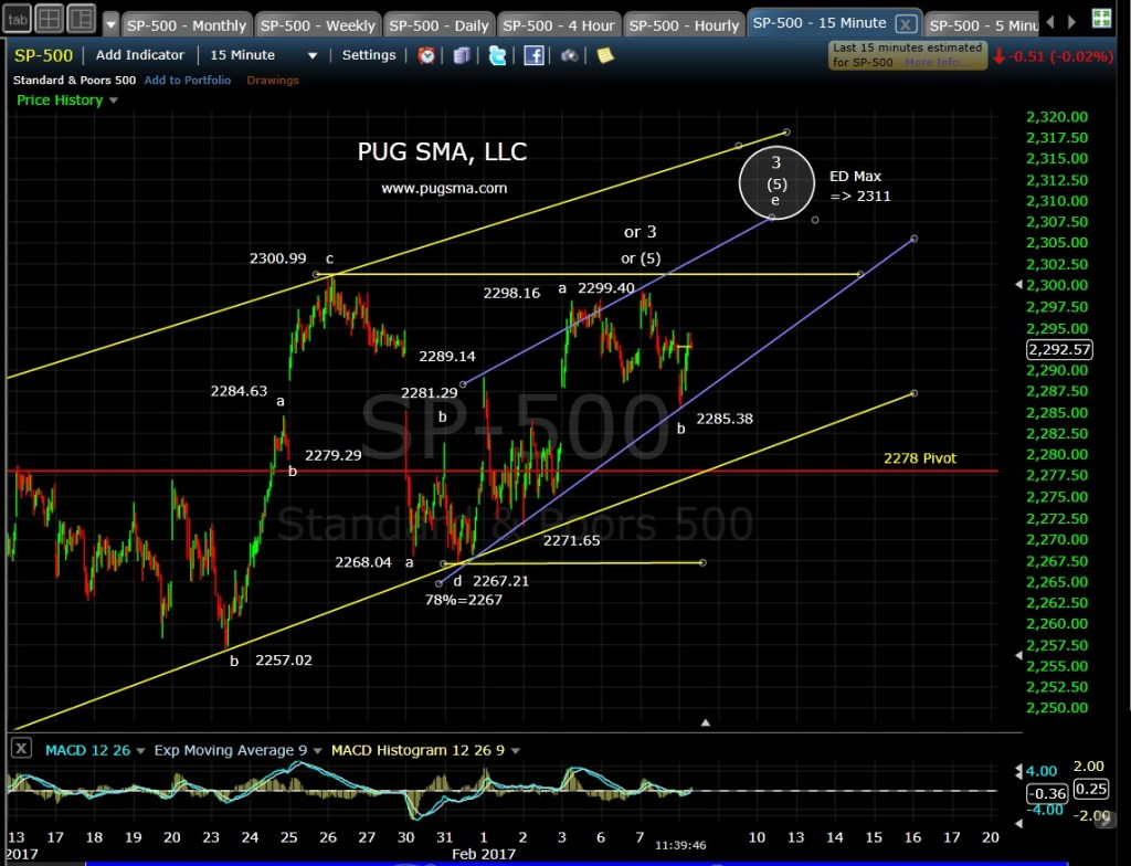 pug-spx-15-min-2-8-17