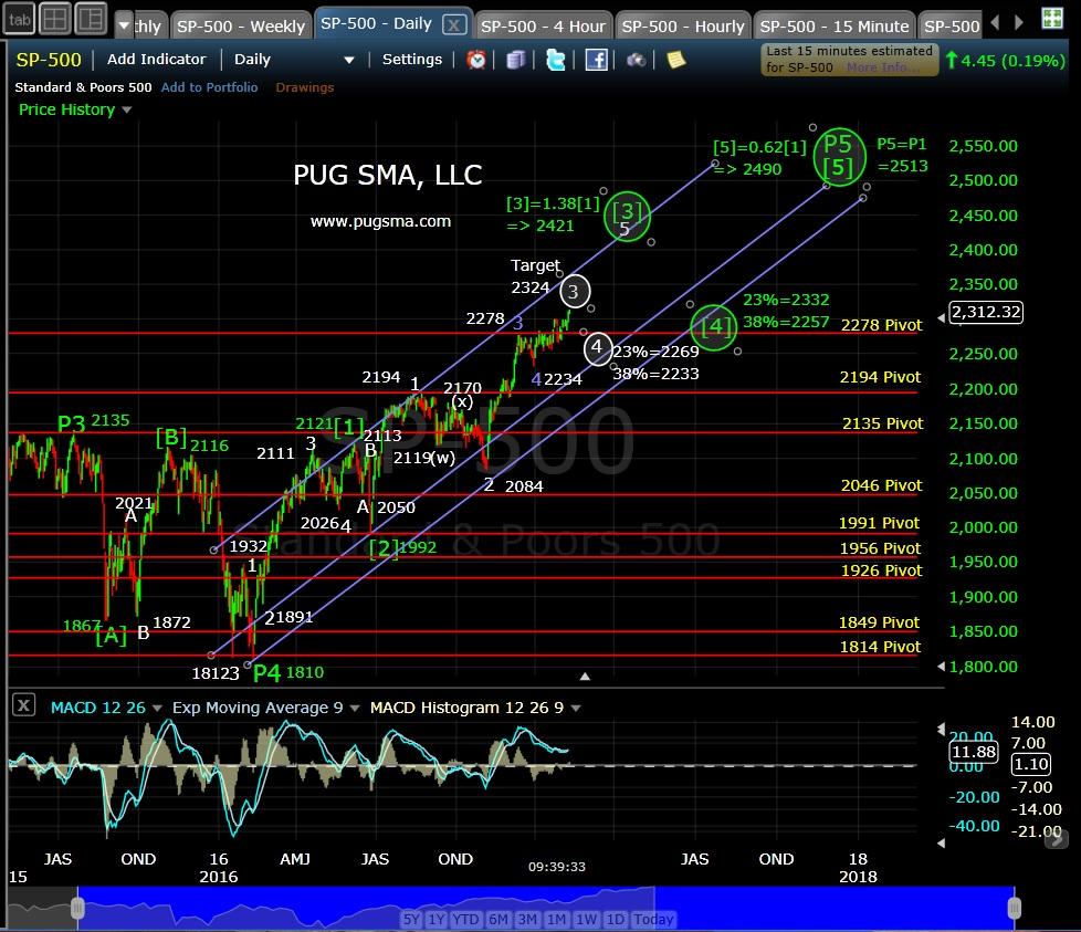 pug-spx-daily-2-10-17