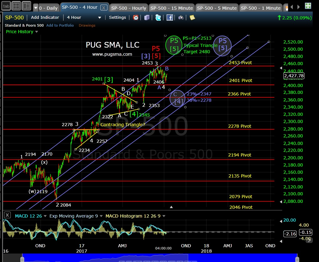 SP500 Technincal Analysis